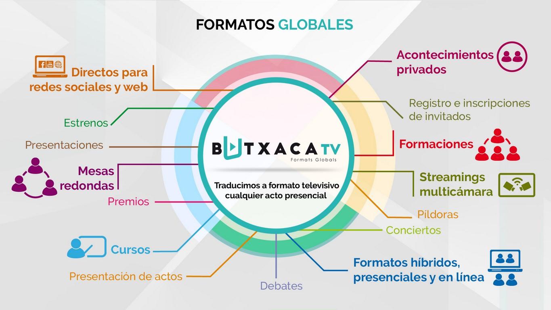 Presentacio infografica CAST (formatos)_1